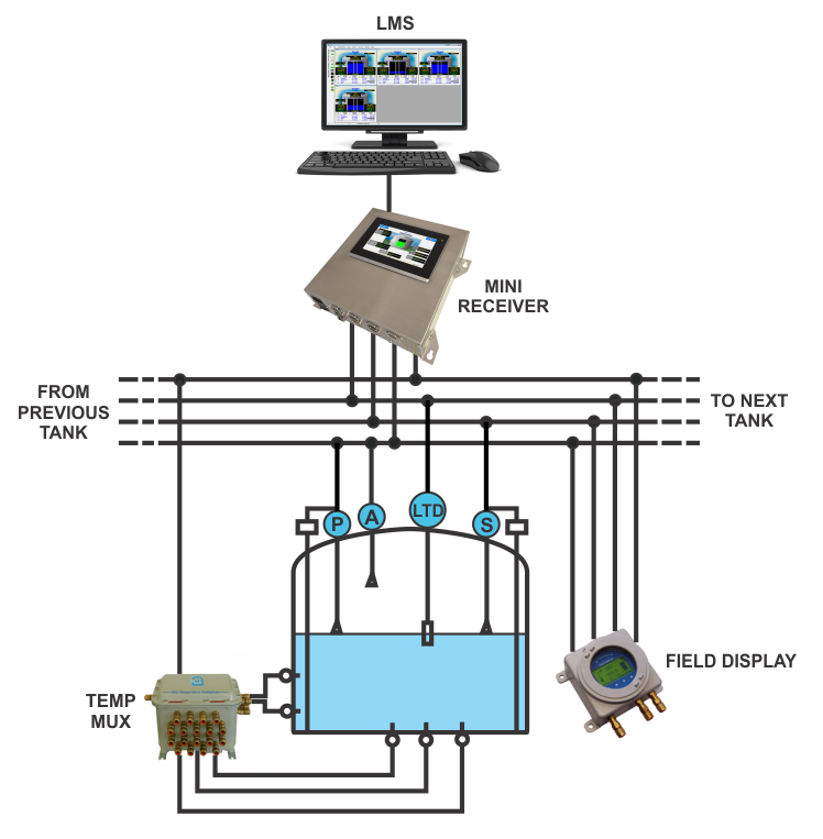 Standalone Configuration on LMS LNG software