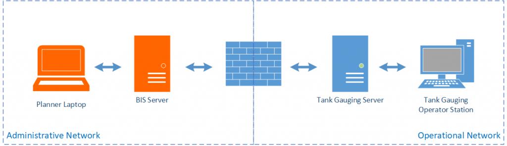 Segregated server architecture on VTW's business information server